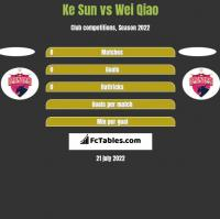 Ke Sun vs Wei Qiao h2h player stats