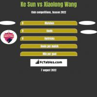 Ke Sun vs Xiaolong Wang h2h player stats