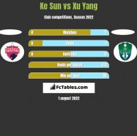 Ke Sun vs Xu Yang h2h player stats