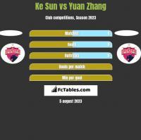Ke Sun vs Yuan Zhang h2h player stats