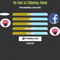 Ke Sun vs Zhipeng Jiang h2h player stats