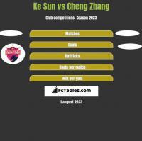 Ke Sun vs Cheng Zhang h2h player stats