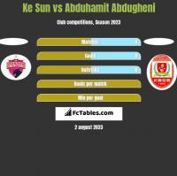 Ke Sun vs Abduhamit Abdugheni h2h player stats