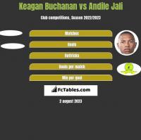 Keagan Buchanan vs Andile Jali h2h player stats