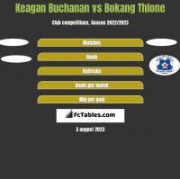 Keagan Buchanan vs Bokang Thlone h2h player stats
