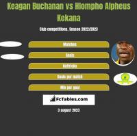 Keagan Buchanan vs Hlompho Alpheus Kekana h2h player stats