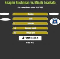 Keagan Buchanan vs Micah Leaalafa h2h player stats