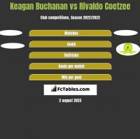 Keagan Buchanan vs Rivaldo Coetzee h2h player stats