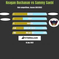 Keagan Buchanan vs Sammy Saebi h2h player stats