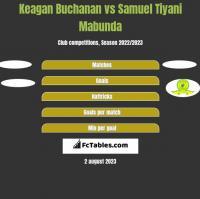 Keagan Buchanan vs Samuel Tiyani Mabunda h2h player stats