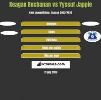Keagan Buchanan vs Yyssuf Jappie h2h player stats