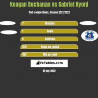 Keagan Buchanan vs Gabriel Nyoni h2h player stats
