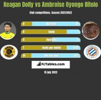 Keagan Dolly vs Ambroise Oyongo Bitolo h2h player stats