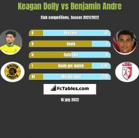 Keagan Dolly vs Benjamin Andre h2h player stats
