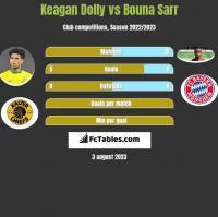 Keagan Dolly vs Bouna Sarr h2h player stats