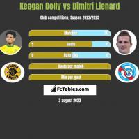Keagan Dolly vs Dimitri Lienard h2h player stats