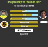 Keagan Dolly vs Facundo Piriz h2h player stats