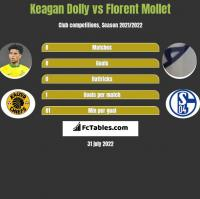Keagan Dolly vs Florent Mollet h2h player stats