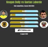 Keagan Dolly vs Gaetan Laborde h2h player stats