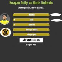 Keagan Dolly vs Haris Duljevic h2h player stats