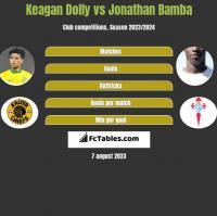 Keagan Dolly vs Jonathan Bamba h2h player stats