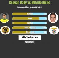 Keagan Dolly vs Mihailo Ristic h2h player stats