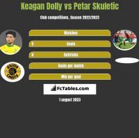 Keagan Dolly vs Petar Skuletic h2h player stats