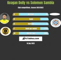 Keagan Dolly vs Solomon Sambia h2h player stats