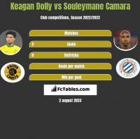 Keagan Dolly vs Souleymane Camara h2h player stats