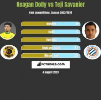 Keagan Dolly vs Teji Savanier h2h player stats