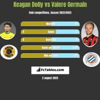 Keagan Dolly vs Valere Germain h2h player stats