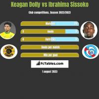 Keagan Dolly vs Ibrahima Sissoko h2h player stats