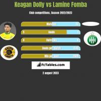 Keagan Dolly vs Lamine Fomba h2h player stats
