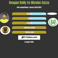 Keagan Dolly vs Nicolas Cozza h2h player stats
