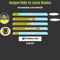 Keagan Dolly vs Lucas Buades h2h player stats