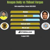 Keagan Dolly vs Thibaut Vargas h2h player stats