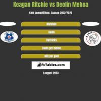 Keagan Ritchie vs Deolin Mekoa h2h player stats