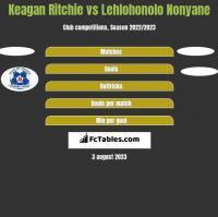 Keagan Ritchie vs Lehlohonolo Nonyane h2h player stats