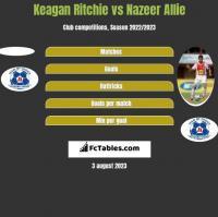 Keagan Ritchie vs Nazeer Allie h2h player stats