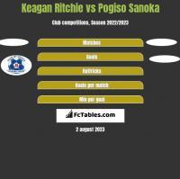 Keagan Ritchie vs Pogiso Sanoka h2h player stats