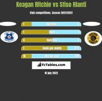 Keagan Ritchie vs Sfiso Hlanti h2h player stats