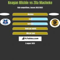 Keagan Ritchie vs Zita Macheke h2h player stats