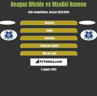 Keagan Ritchie vs Mxolisi Kunene h2h player stats