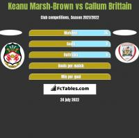 Keanu Marsh-Brown vs Callum Brittain h2h player stats