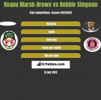 Keanu Marsh-Brown vs Robbie Simpson h2h player stats