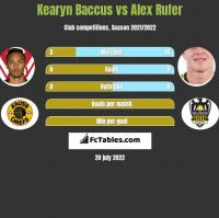 Kearyn Baccus vs Alex Rufer h2h player stats