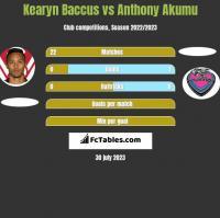 Kearyn Baccus vs Anthony Akumu h2h player stats