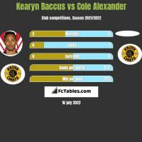 Kearyn Baccus vs Cole Alexander h2h player stats