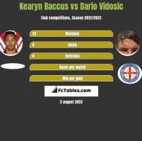 Kearyn Baccus vs Dario Vidosic h2h player stats