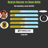 Kearyn Baccus vs Deon Hotto h2h player stats